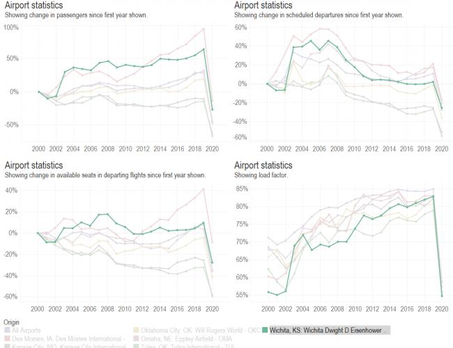 Airport traffic statistics, 2020