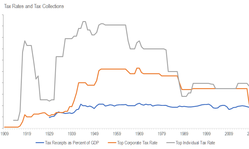 Income tax rates and taxes paid