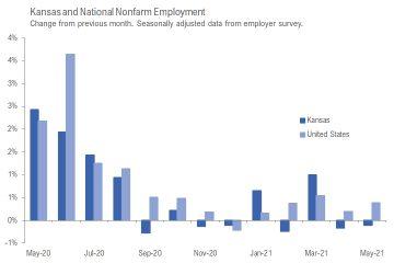 Kansas employment situation, May 2021