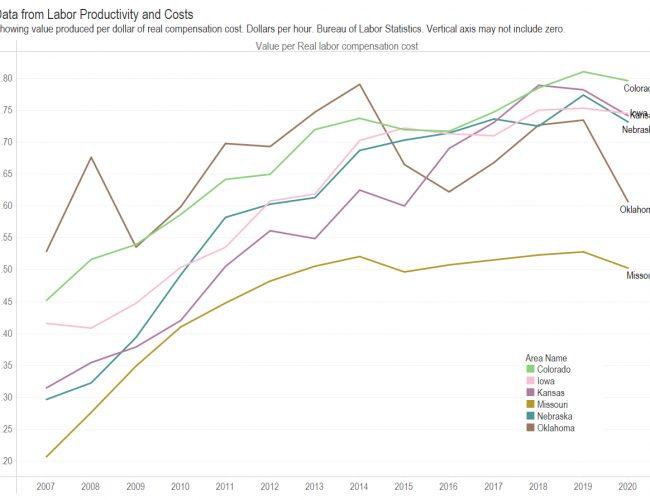 Labor productivity in Kansas