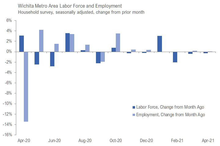 Wichita employment situation, April 2021