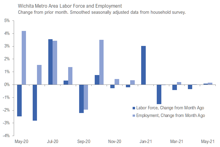 Wichita employment situation, May 2021