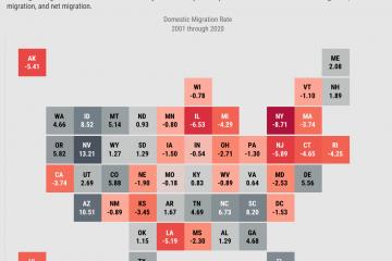 Migration trends in Kansas