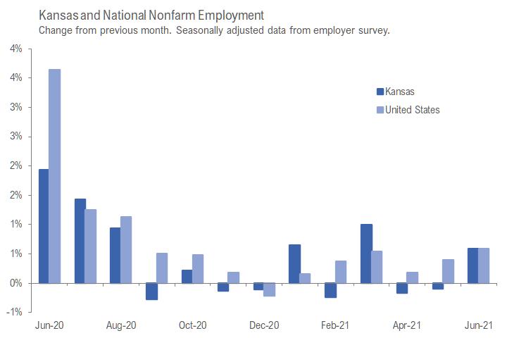 Kansas employment situation, June 2021