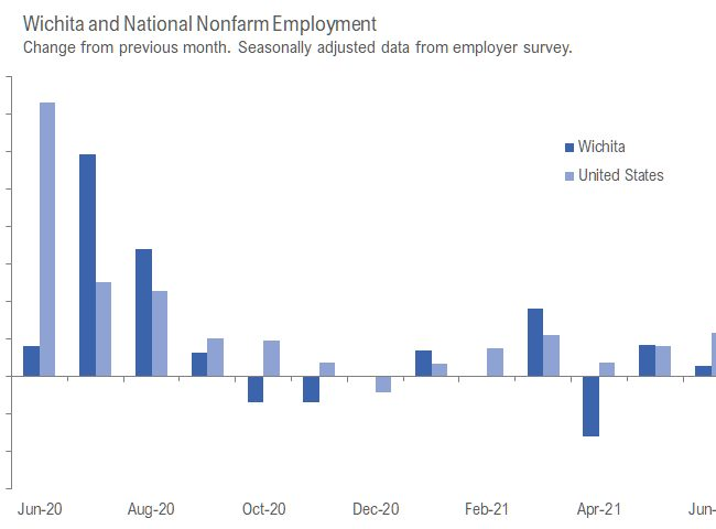 Wichita employment situation, June 2021