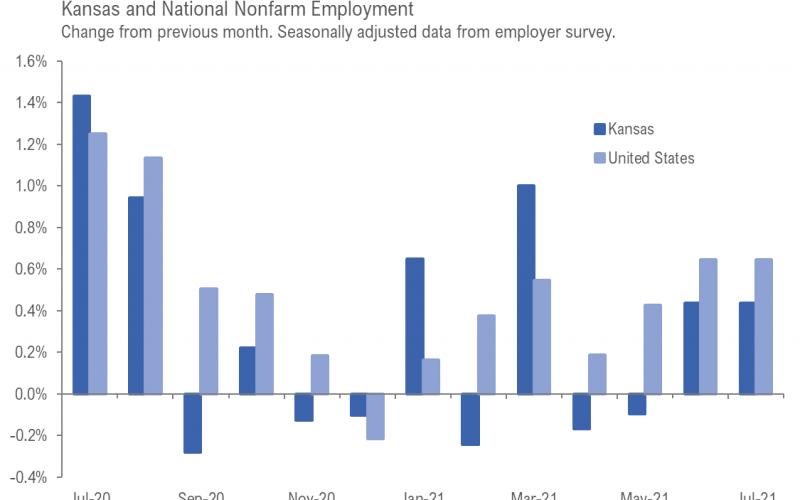 Kansas Employment Situation, July 2021