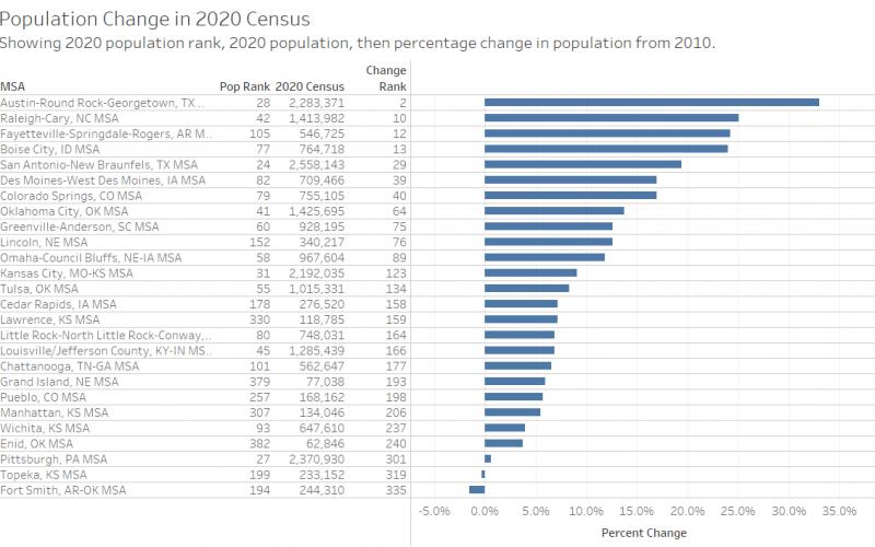 Wichita Population