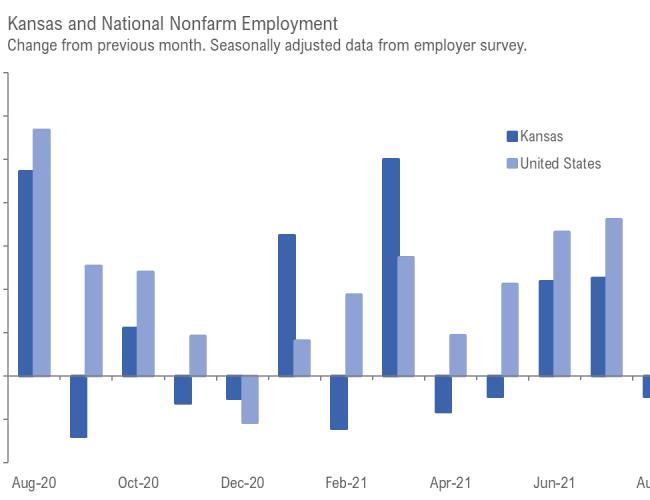 Kansas employment situation, August 2021