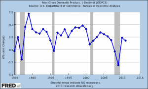 Gross Domestic Product, Real, Annual Change